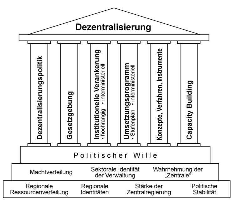 Dezentralisierung